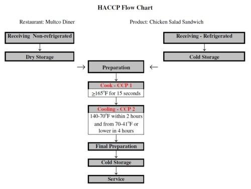 Haccp  U2013 The Flow Chart  7