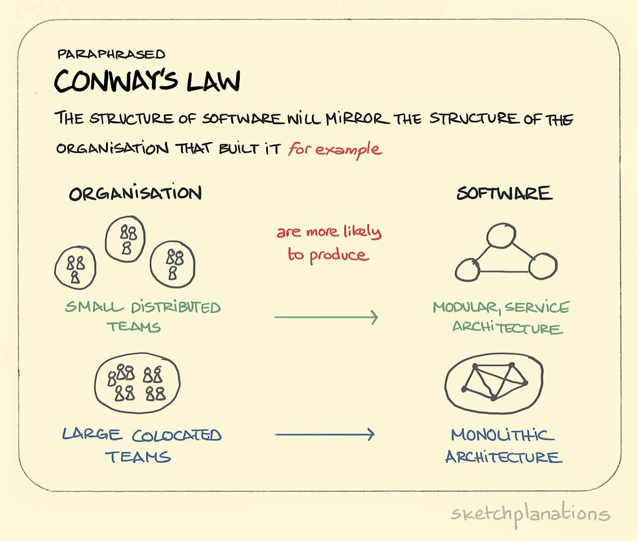 Image result for conway's law