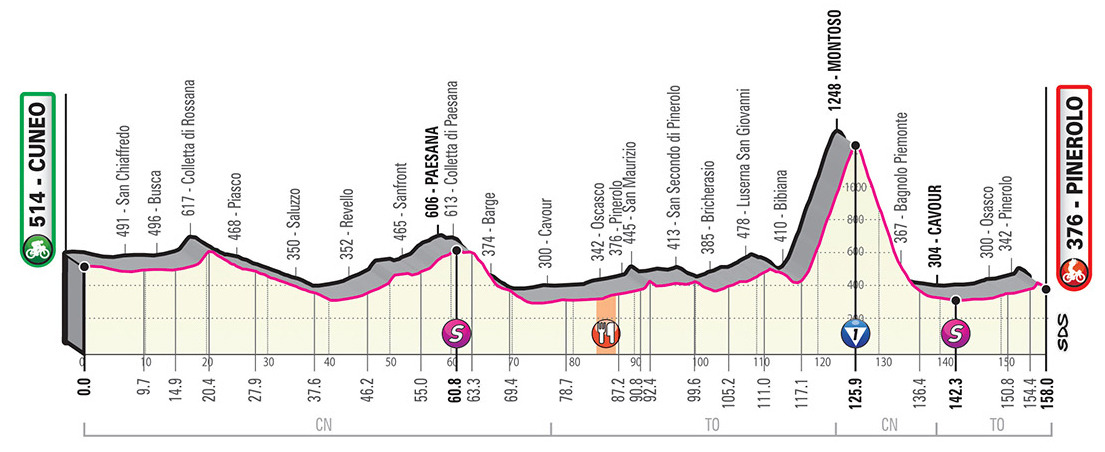 Giro Stage 12 Preview