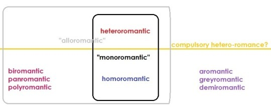 Alloromantic asexual reproduction