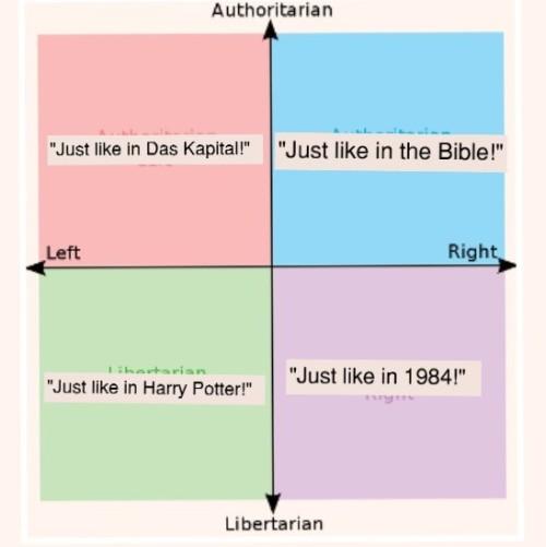 mine political compass libertarian left right central authoritarian conservative liberal harry potter 1984 bible the bible das kapital books