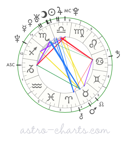 Astro Beak — Composite Charts & What They Mean
