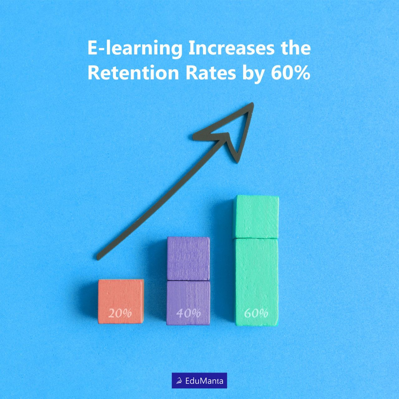 The Research Institute of America concluded that e-learning boosts retention rates by 25 to 60 percent, compared to retention rates of 8 to 10 percent with traditional training. #facts#education#online#online education#online learning#elearn#elearning#edtech#onlineed#online courses#virtual classroom
